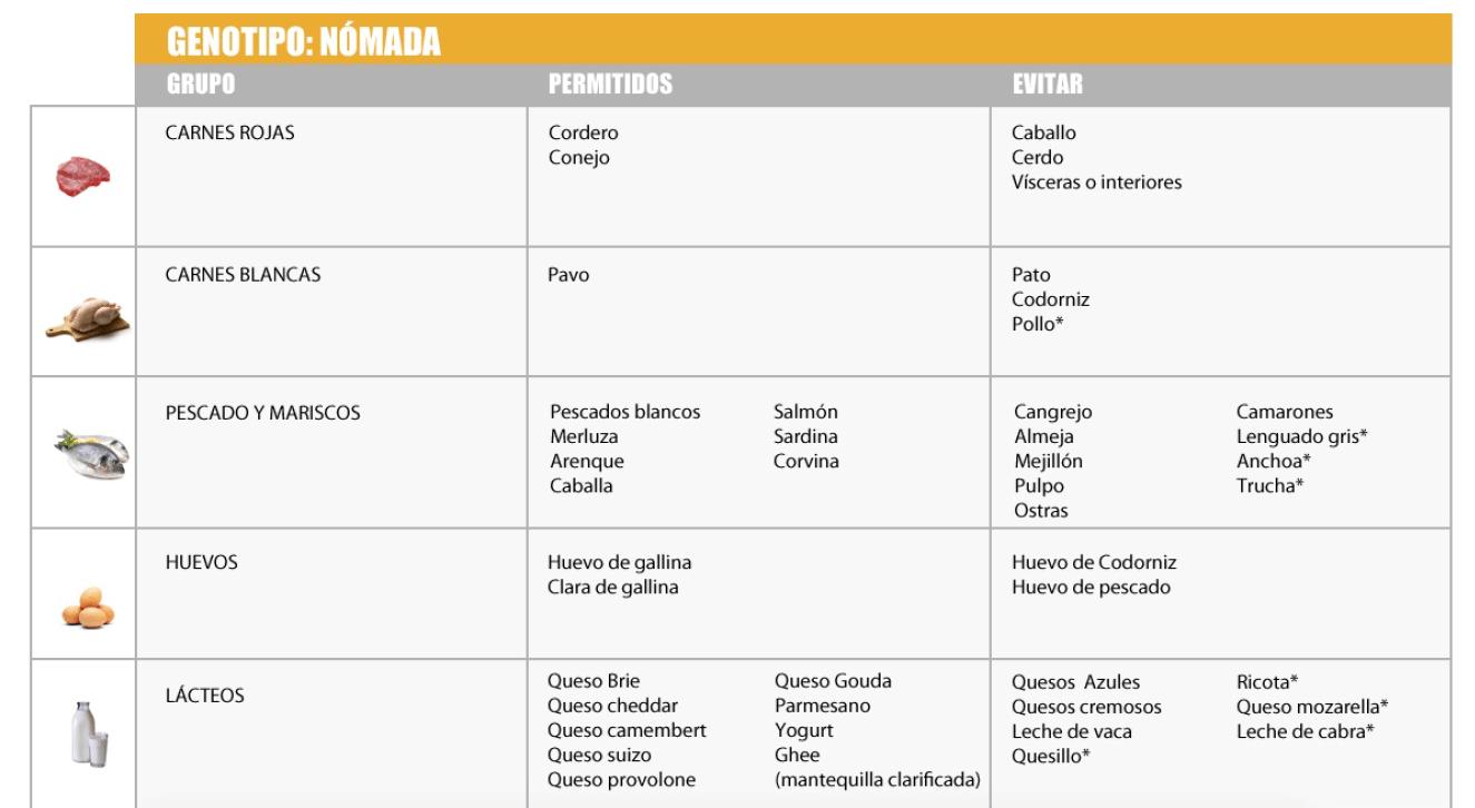 ¿Como funciona la Dieta del Genotipo y cuáles son sus